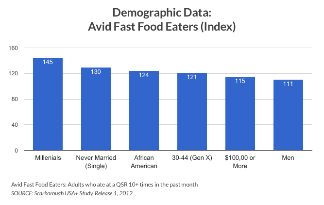 A chart of the demographic data of avid fast food eaters. Use music in your fast food restaurant to target certain demographics, like millennials.