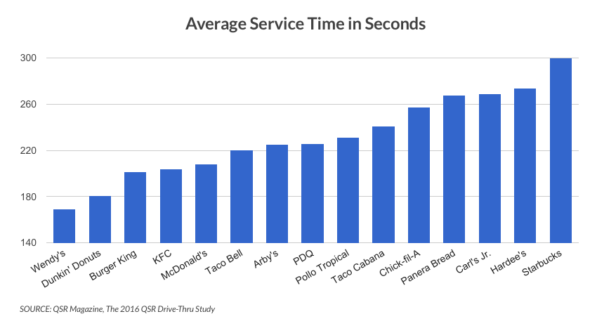 Graph of the average time in seconds of quick service restaurant (QSR) data for 2016. Restaurant music can speed up the checkout process.