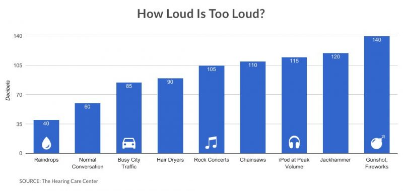 Some music for restaurants and bars is turned up loud so that customers eat and drink faster, but how loud is too loud?